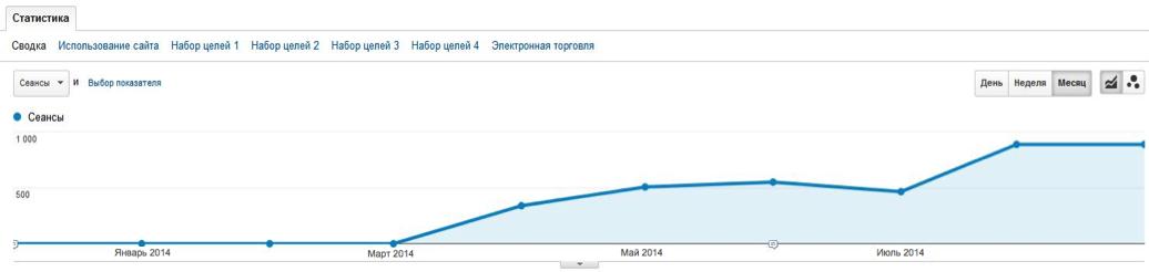 рост посещаемости сайта по форекс