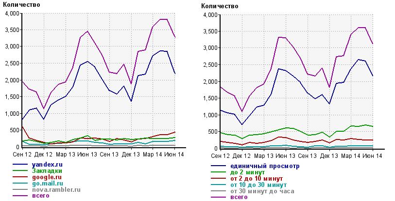 Рост переходов на сайт из поисковых систем и закладок