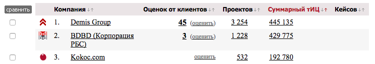 рейтинг seo компаний cms magazin